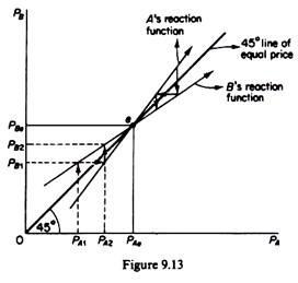 economics essay a level