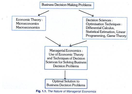 Managerial economics andersen corporation