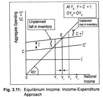 income and expenditure approach National output = national expenditure (aggregate demand) = national income flaws in using gdp as a measure of living standards - revision video the full equation for gdp using this approach is gdp = c + i + g + (x-m) where.