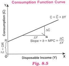 Consumption Function Curve