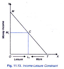 Income-Leisure Constraint