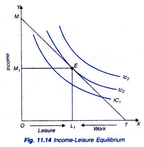 Income Leisure Equilibrium