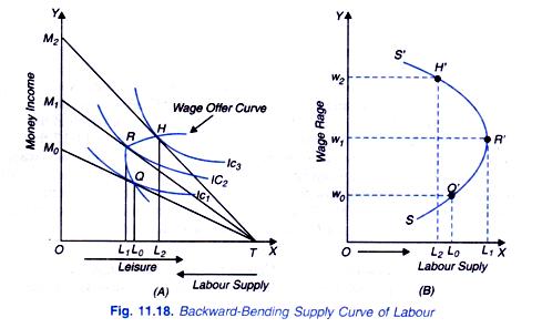 Backward-Bending Supply Curve of Labour