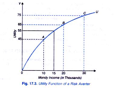 Utility Function of a Risk Averter