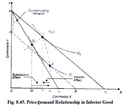 Price-Demand Relationship in Inferior Good