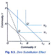 Zero Substitution Effect