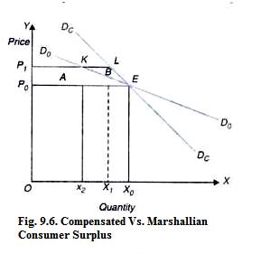 Compensated Vs. Marshallian Consumer Surplus