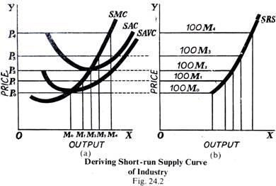 Deriving Short-run Supply Curve of Industry