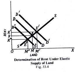 Determination of Rent Under Elastic Supply of Land
