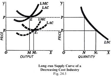 Long-run Supply Curve of a Decreasing Cost Industry