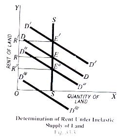 Determination of Rent under Inelastics Supply of Land