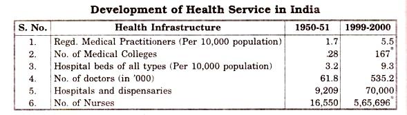 Devlopment of Health Service in India