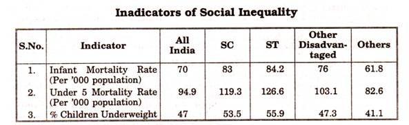 Inadicators of Social Inequality
