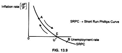 Modern Phillips curve