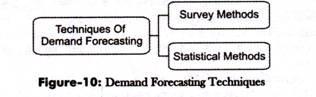 Demand Forecasting Technique