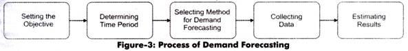 Process of Demand Forecasting