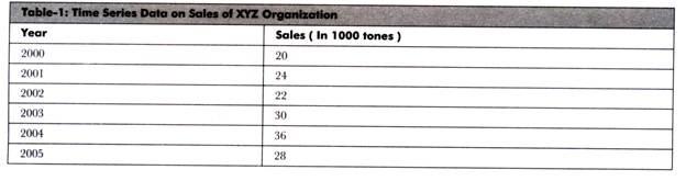 Time Serious Data on Sales of XYZ Organization