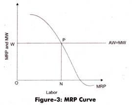 MRP Curve