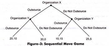 Sequential Move Game