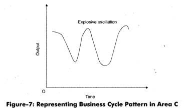 Representing Business Cycle Pattrn in Area C