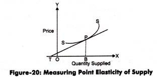 Elasticity Of Supply Types Methods And Factors