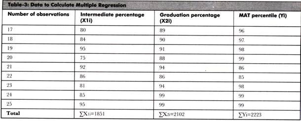 Data to Calculate Multiple Regression