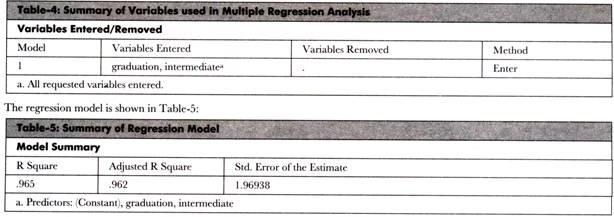 Summary of Regression Model
