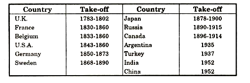 In the Following Table, We Find Tentative Take Off Years of Different Countries Given By Rostow