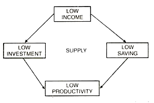 Supply Side of Vicious Circle