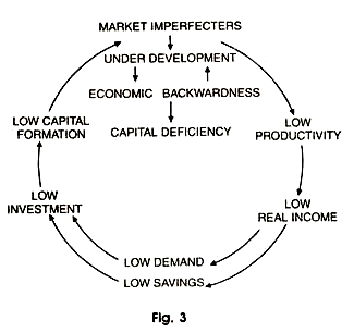 Vicious Circle of Market Imperfections