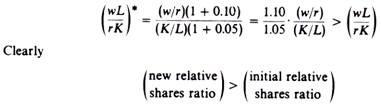 Ralative Labour Share Ratio