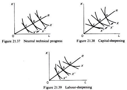 Neutral technoical progress