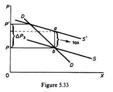 Negative Slope of Supply Curve-2