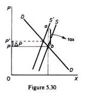 Demand Curve- Pre-Tax