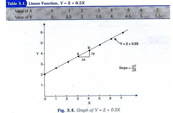Linear Function, Y= 2 + 0.5X