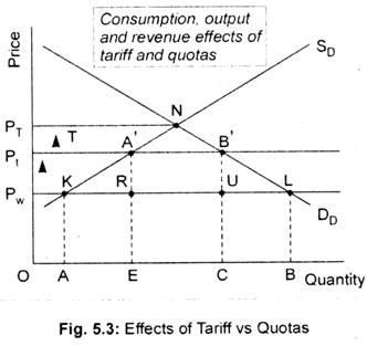 Effects of Tariff vs Quotas