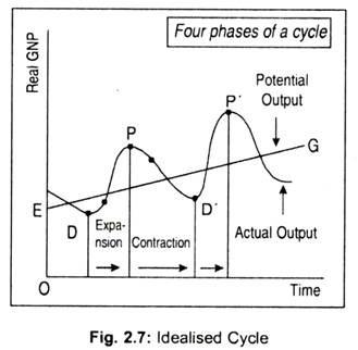 Idealised Cycle