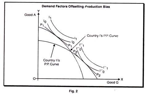 Demand Factors Offsetting Production Bias
