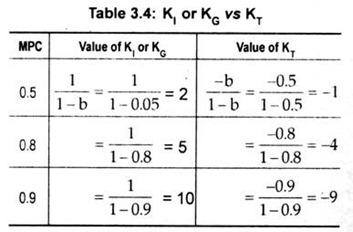 Table 3.4: KI or KG Vs KT