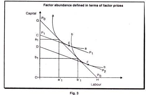 Factor abundance define in term of factor prices