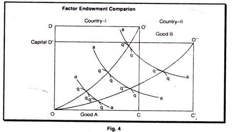Factor Endowment Comparion