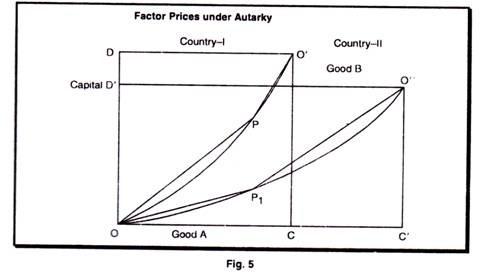 Factor Prices under Autarky