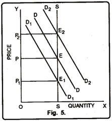 Price Determination of Perishable Goods