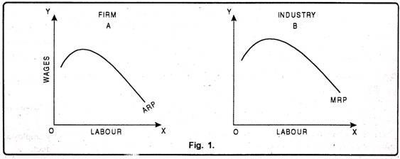 Analysis of Marginal Productivity Theory