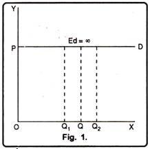 5 Degrees Of Price Elasticity Of Demand
