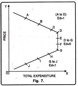 Measuring Price Elasticity Of Demand 5 Methods