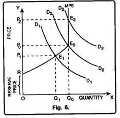 Equilibrium of Perishable Goods in Price Determination