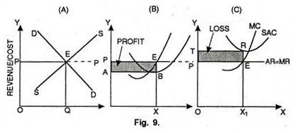 Short Run Equilibrium of Industry