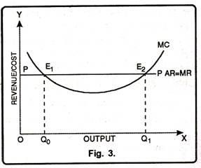 Marginal Revenue Curve