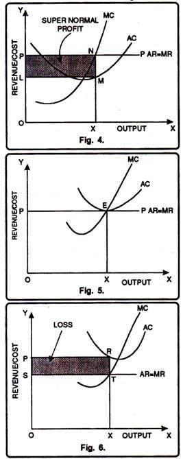 Determination of Short Run Equilibrium of Firm